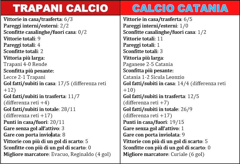 Il Trapani si aggiudica la super sfida contro il Catania